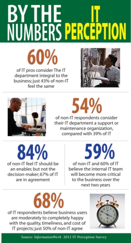It-innovation-infographic