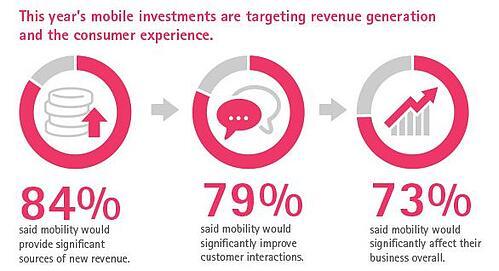 Accenture-mobile-revenue