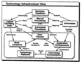 Tech-infrastructure