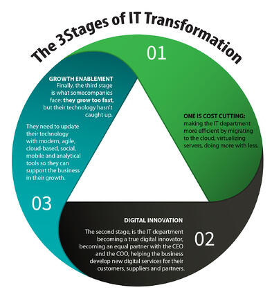 POST_3_Stages_of_IT_Innovation-03_(1)