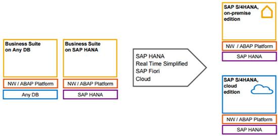 Como-se-integra-SAP-HANA-HCP-Y-S4-HANA.png
