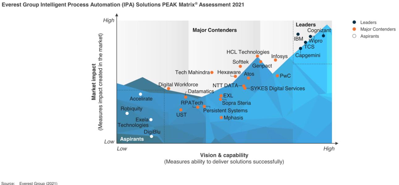Everest PEAK matrix assessment 2021