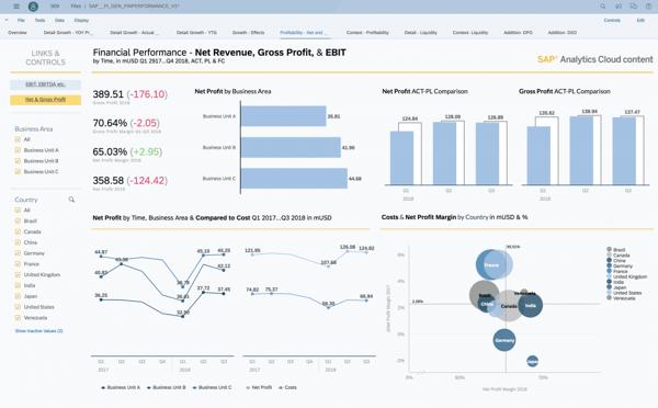 Pantalla SAP Analytics Cloud