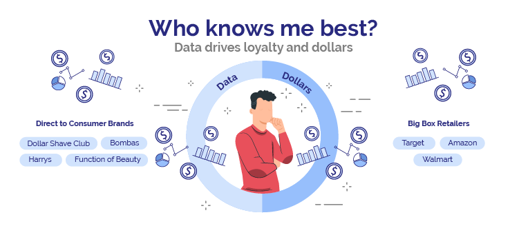 Data drives loyalty and dollars. Are D2C brands or big box retailers getting the better data?