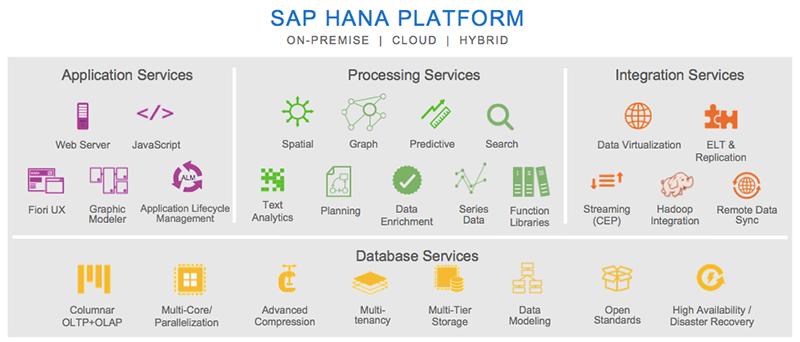 SAP-Hana-Cloud-Platform-2.png