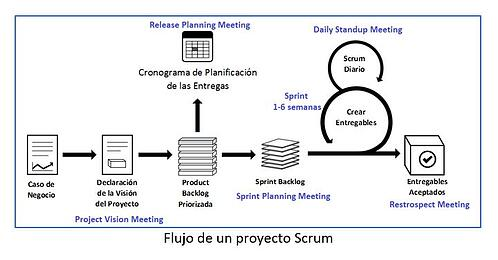FlujoScrum