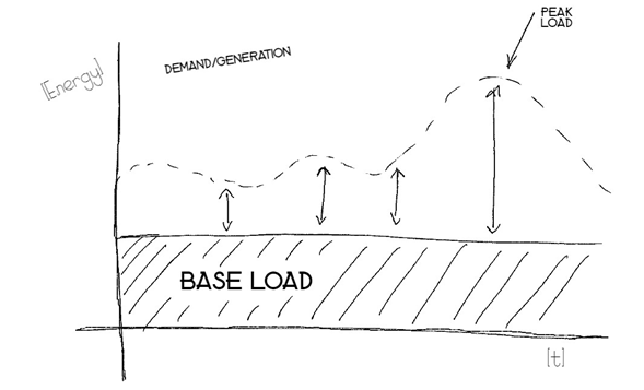 Graph depicting base load, peak load and fluctuating energy demand