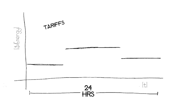 Graph of Time of Use tariffs. X-axis represents time, Y-axis represents cost per unit of energy