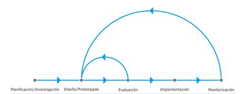 Fases proceso de trabajo: planificación, diseño, evaluación, implementación y monitorización