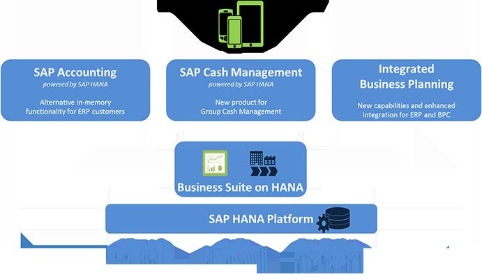 SAP-S4-HANA-3