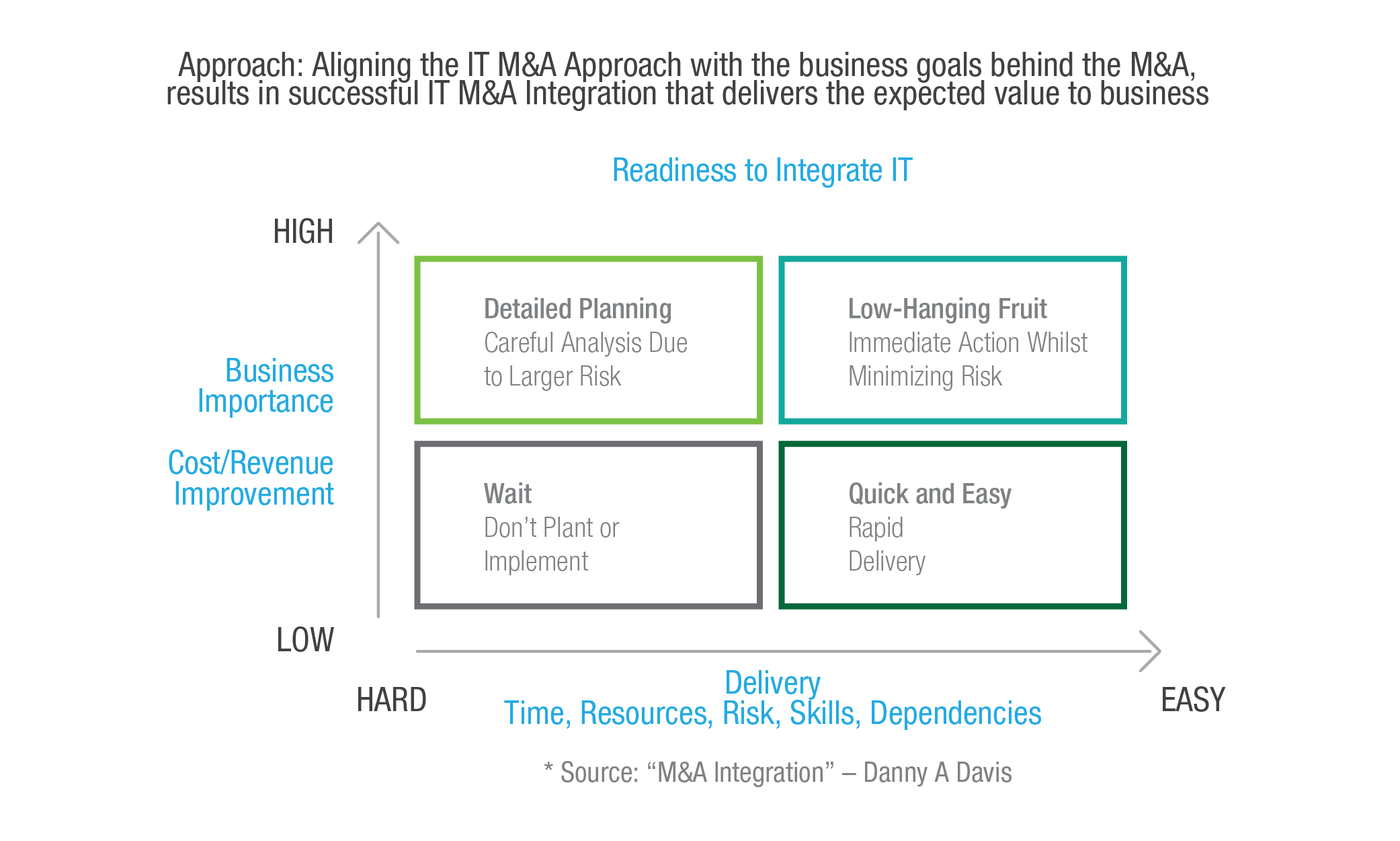 IT Mergers and Acquisitions Integration delivers expected value to business