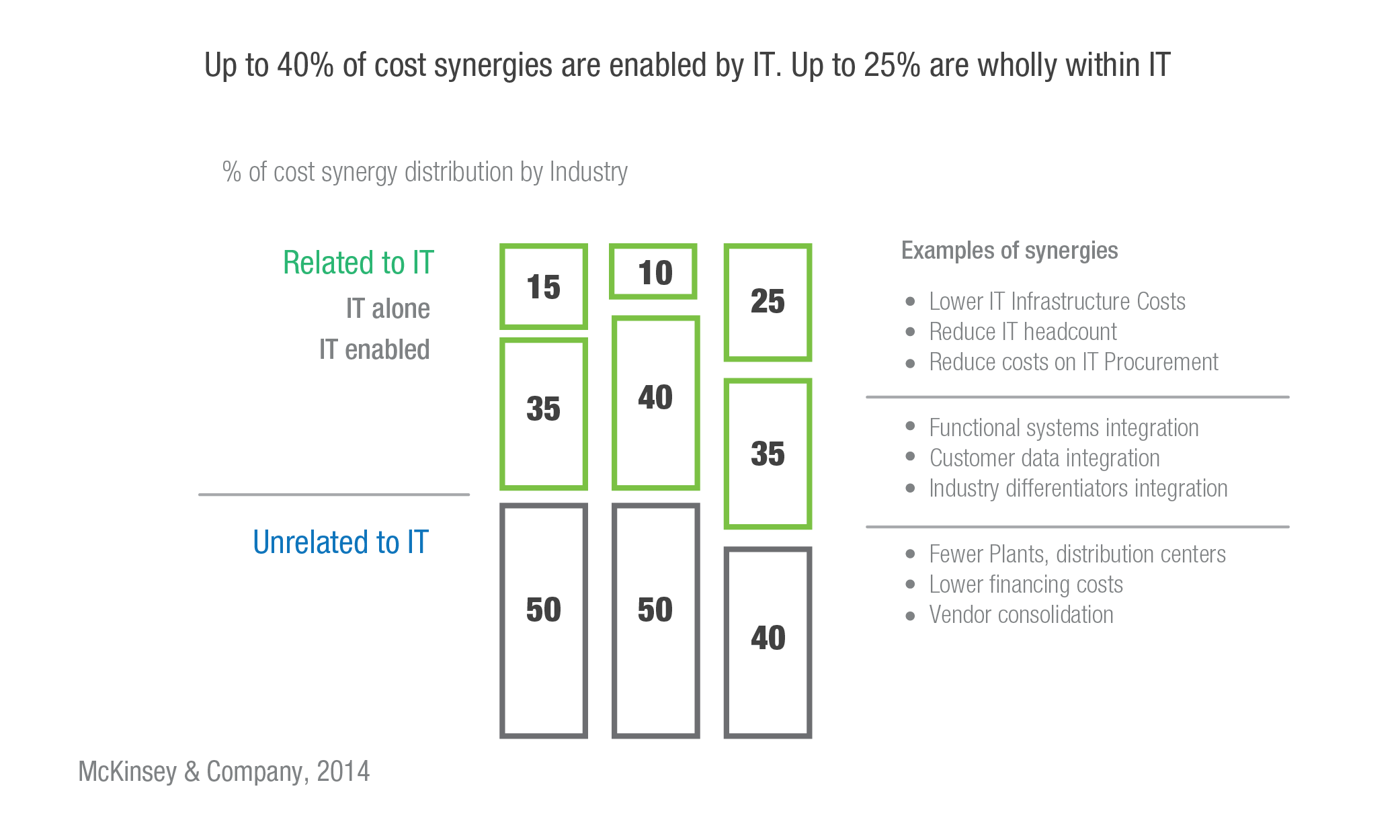 Up to 40% of cost synergies are enabled by IT